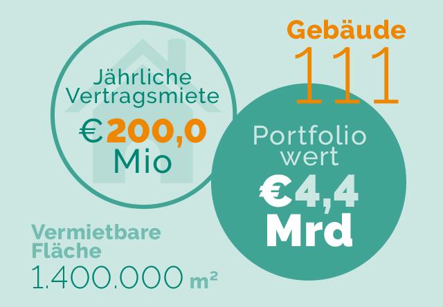 Zahlen_Portfolio_Q2_2020_dt