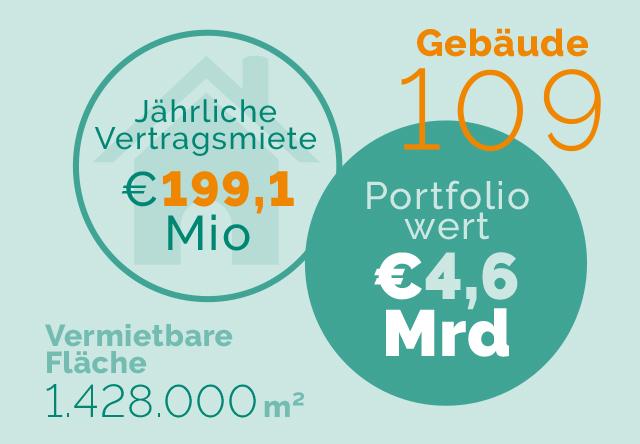 Zahlen_Portfolio_FY_2020_dt